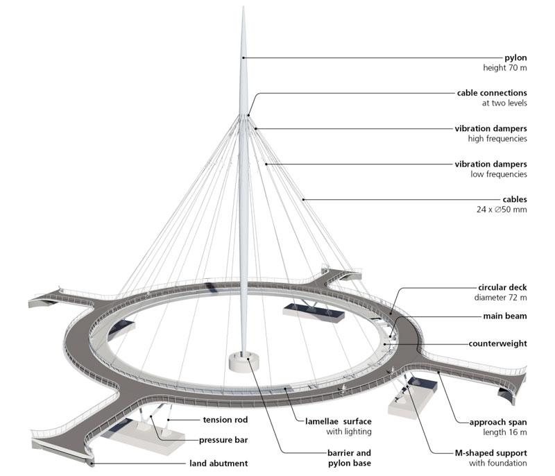 jembatan sepeda hovenring belanda 9